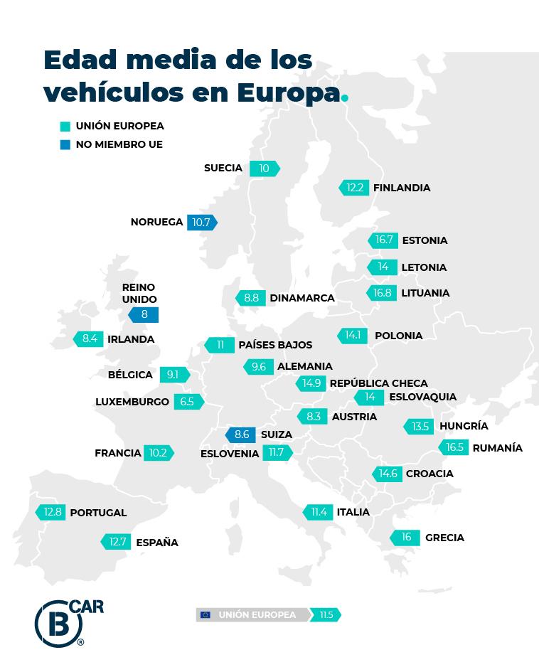 Edad media de parque automovilístico en Europa