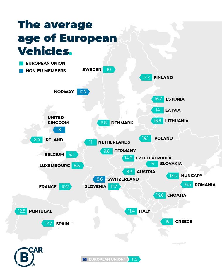 The average age of European car Fleet